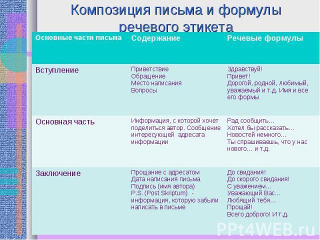 Композиция письма и формулы речевого этикета