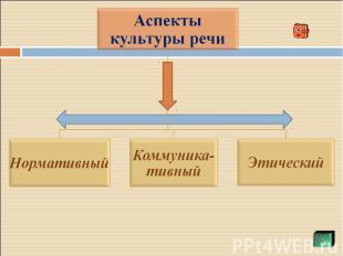 Аспекты культуры речи НормативныйКоммуника-тивныйЭтический