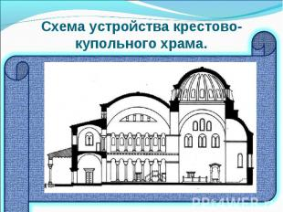 Схема устройства крестово-купольного храма.