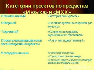 Категории проектов по предметам «Музыка» и «МХК»