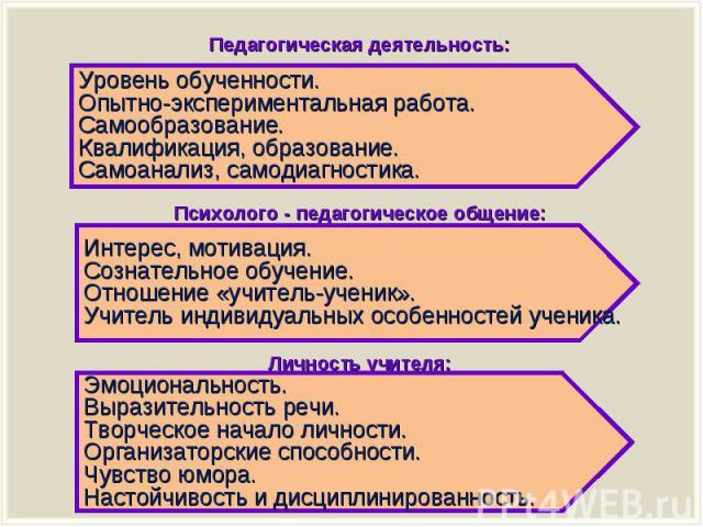 Уровень экспериментальной деятельности педагога