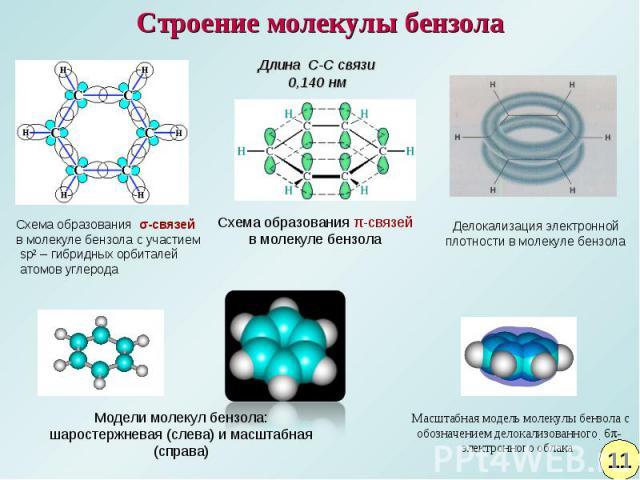 Строение молекулы бензолаДлина C-C связи 0,140 нм Схема образования σ-связей в молекуле бензола с участием sp2 – гибридных орбиталей атомов углеродаСхема образования π-связейв молекуле бензолаДелокализация электронной плотности в молекуле бензола Мо…