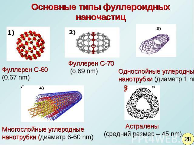 Основные типы фуллероидныхнаночастицФуллерен C-60 (0,67 nm)Фуллерен C-70 (o,69 nm)Однослойные углеродные нанотрубки (диаметр 1 nm)Многослойные углеродные нанотрубки (диаметр 6-60 nm)Астралены (средний размер – 45 nm)