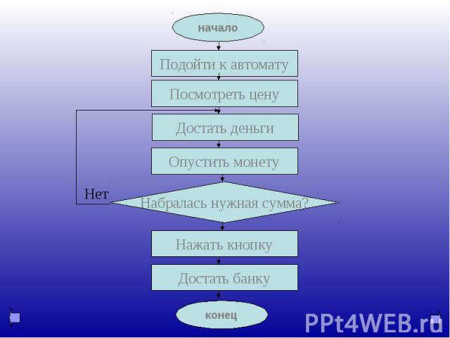 блок-схема алгоритма работы автомата по продаже банок «PEPSI»