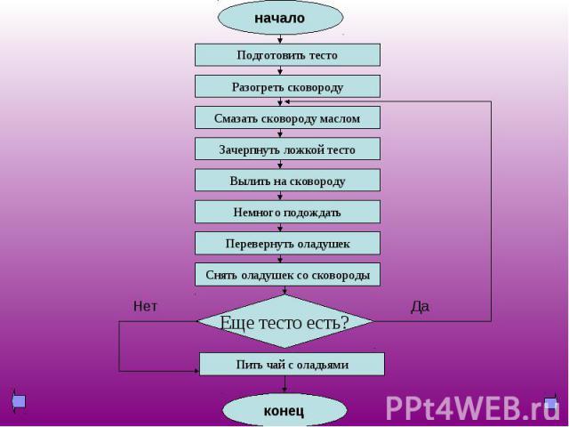 блок-схема алгоритма приготовления оладий