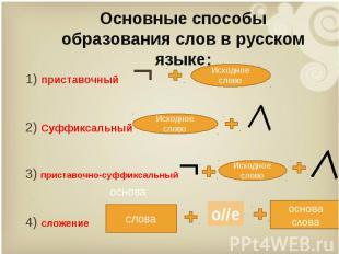 1) приставочный ¬ 1) приставочный ¬ 2) Суффиксальный 3) приставочно-суффиксальны