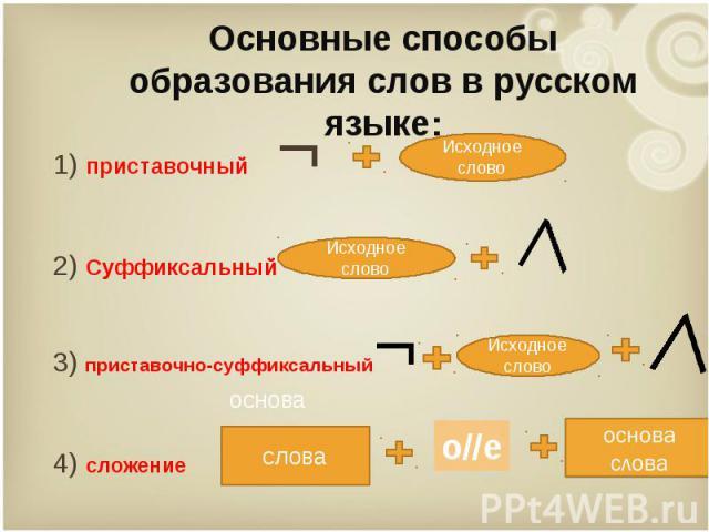 1) приставочный ¬ 1) приставочный ¬ 2) Суффиксальный 3) приставочно-суффиксальный¬ 4) сложение
