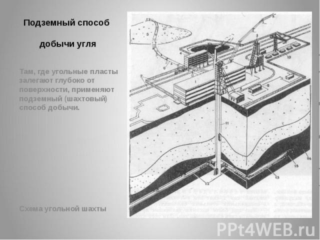 Подземный способ добычи угля