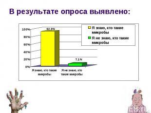 В результате опроса выявлено: