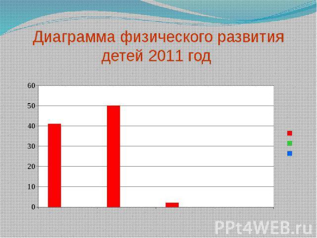 Диаграмма физического развития детей 2011 год