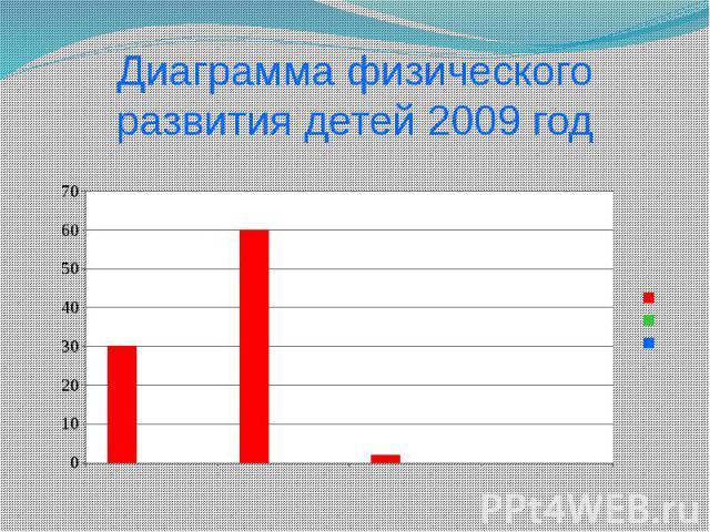 Диаграмма физического развития детей 2009 год