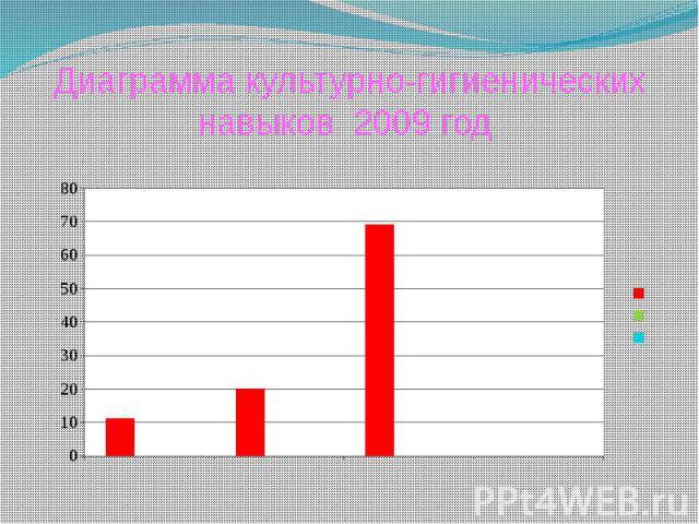 Диаграмма культурно-гигиенических навыков 2009 год