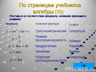 Поставьте в соответствие формулу, название функции и графика: Поставьте в соотве