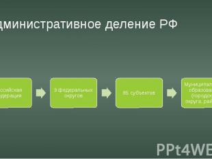 Административное деление РФ