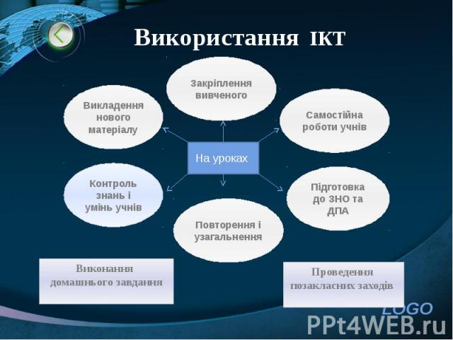 Використання ІКТ