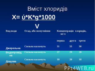 Вміст хлоридів Х= ύ*K*g*1000 V