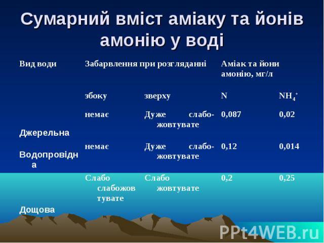 Сумарний вміст аміаку та йонів амонію у воді