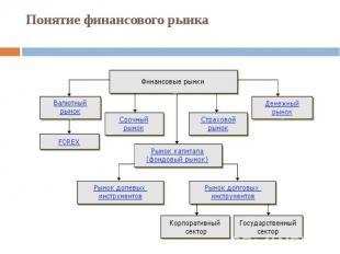 Понятиефинансовогорынка