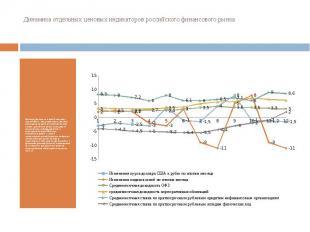 Динамика отдельных ценовых индикаторов российского финансового рынка В январе фе