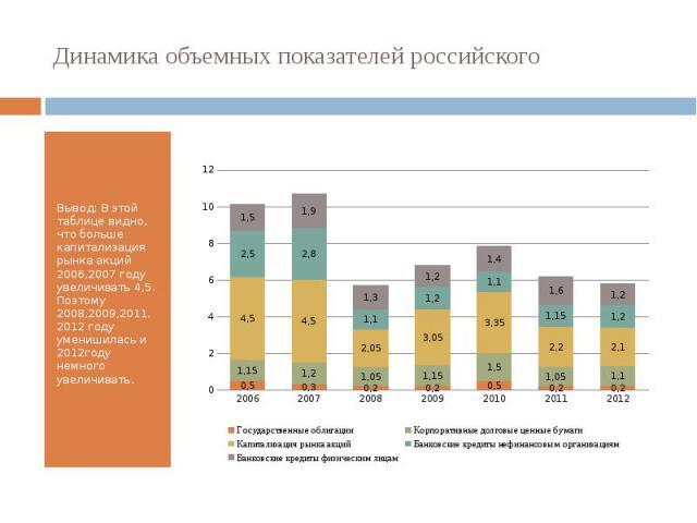 Динамика объемных показателей российского Вывод: В этой таблице видно, что больше капитализация рынка акций 2006,2007 году увеличивать 4,5. Поэтому 2008,2009,2011,2012 году уменишилась и 2012году немного увеличивать.