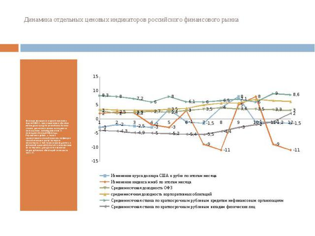 Динамика отдельных ценовых индикаторов российского финансового рынка В январе феврале и первой половине марта 2012 г. при увеличении объемов ликвидных средств российских банков ставки денежного рынка находились ниже уровня, наблюдавшегося в последни…