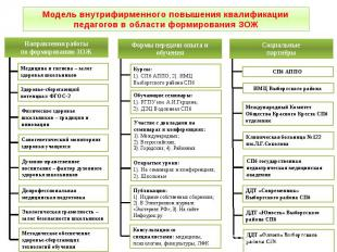 Модель внутрифирменного повышения квалификации педагогов в области формирования