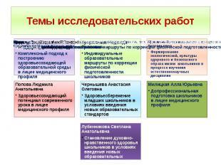 Темы исследовательских работ