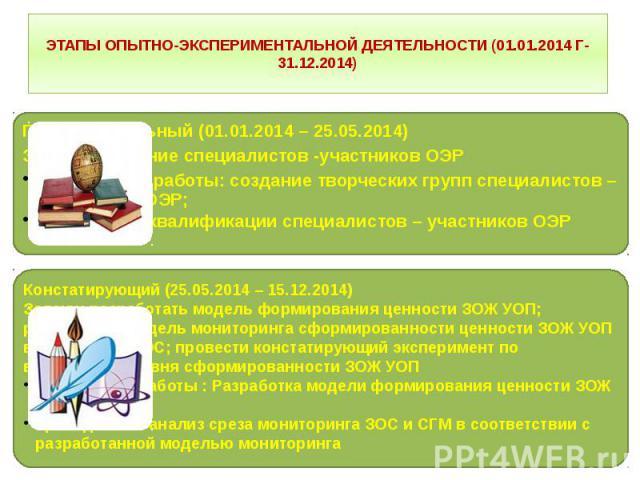 ЭТАПЫ ОПЫТНО-ЭКСПЕРИМЕНТАЛЬНОЙ ДЕЯТЕЛЬНОСТИ (01.01.2014 Г-31.12.2014)
