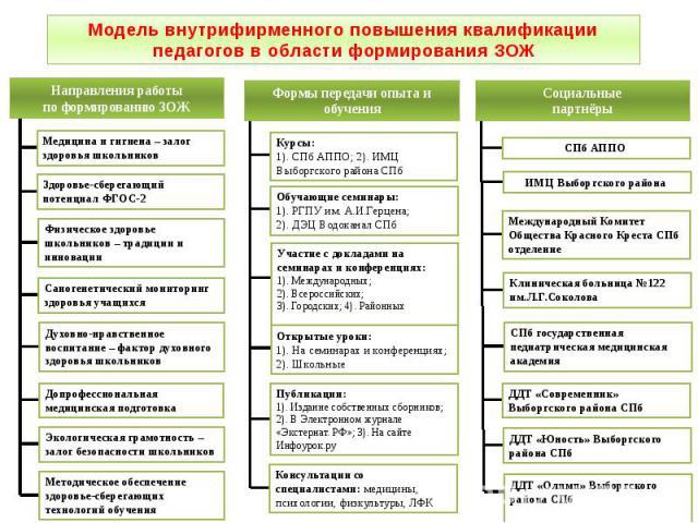 Модель внутрифирменного повышения квалификации педагогов в области формирования ЗОЖ