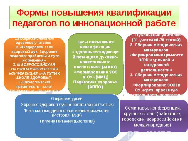Формы повышения квалификации педагогов по инновационной работе