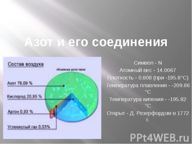 Азот и его соединения Символ - N Атомный вес - 14.0067 Плотность - 0.808 (при -195.8°C) Температура плавления - -209.86 °C Температура кипения - -195.82 °C Открыт - Д. Резерфордом в 1772 г.
