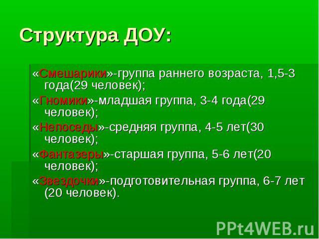 Структура ДОУ: «Смешарики»-группа раннего возраста, 1,5-3 года(29 человек); «Гномики»-младшая группа, 3-4 года(29 человек); «Непоседы»-средняя группа, 4-5 лет(30 человек); «Фантазеры»-старшая группа, 5-6 лет(20 человек); «Звездочки»-подготовительная…