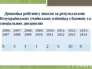 Динаміка рейтингу школи за результатами Всеукраїнських учнівських олімпіад з баз