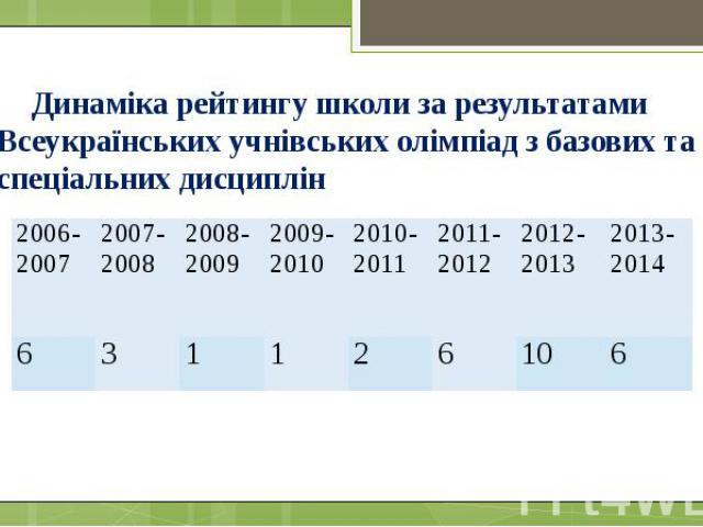Динаміка рейтингу школи за результатами Всеукраїнських учнівських олімпіад з базових та спеціальних дисциплін