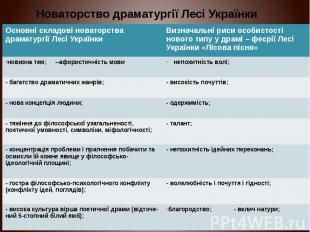 Новаторство драматургії Лесі Українки