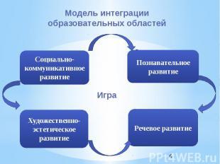 Модель интеграции образовательных областей Игра