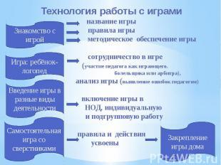 Технология работы с играми название игры правила игры методическое обеспечение и