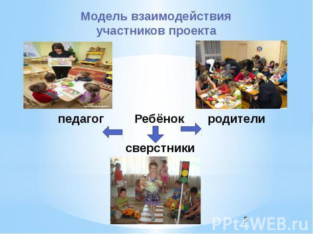 педагог Ребёнок родители сверстники Модель взаимодействия участников проекта