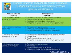 Оценка качества образовательного процесса и коррекция учебных программ с учетом