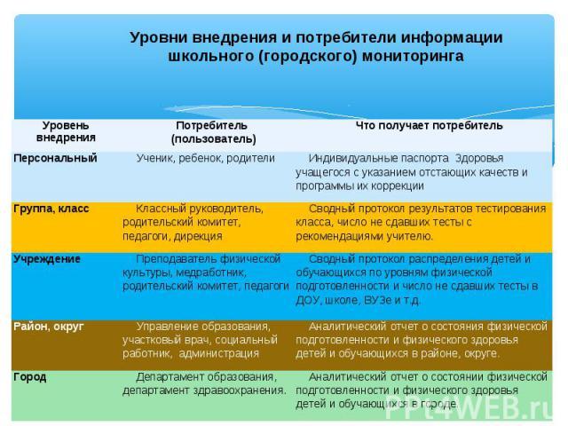 Уровни внедрения и потребители информации школьного (городского) мониторинга