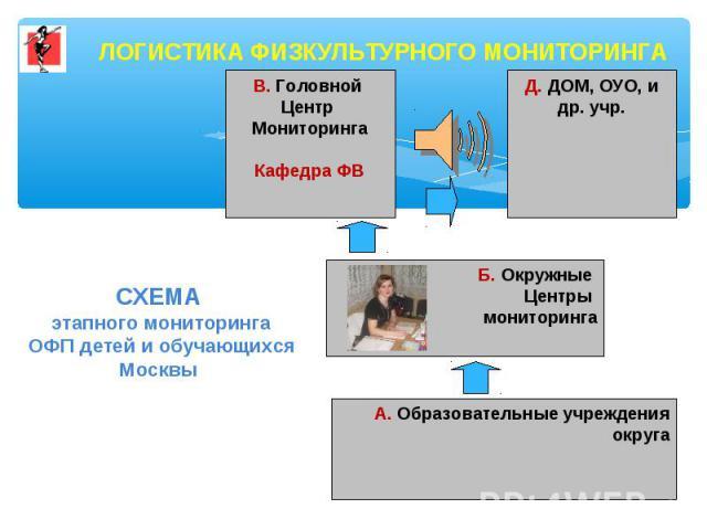 ЛОГИСТИКА ФИЗКУЛЬТУРНОГО МОНИТОРИНГАСХЕМА этапного мониторинга ОФП детей и обучающихся Москвы