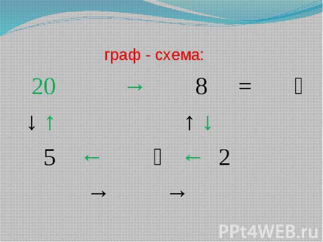 граф - схема: 20 → 8 = ↓ ↑ ↑ ↓ 5 ← ← 2 → →