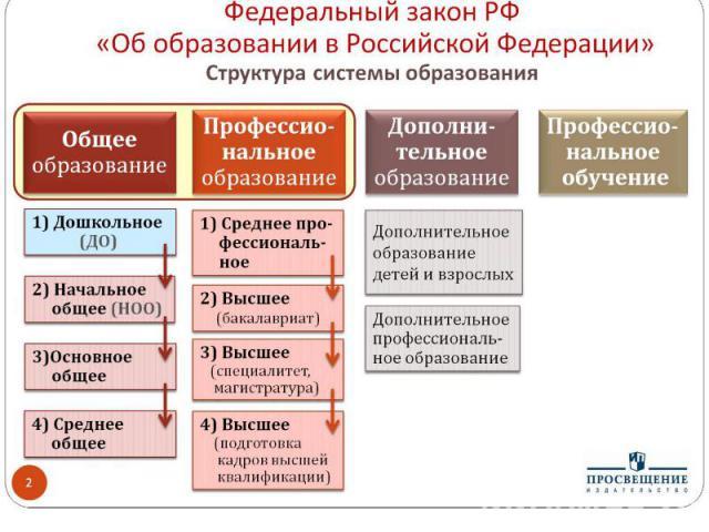 Федеральный закон РФ «Об образовании в Российской Федерации» Структура системы образования