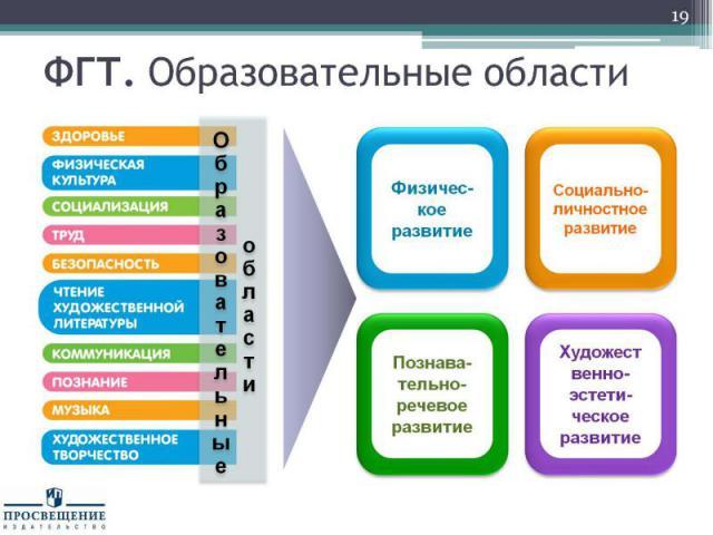 ФГТ. Образовательные области