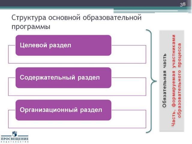 Структура основной образовательной программы