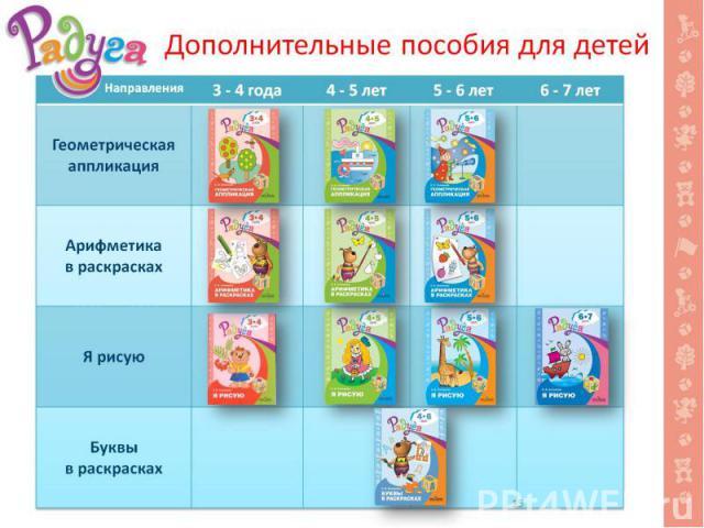 Дополнительные пособия для детей