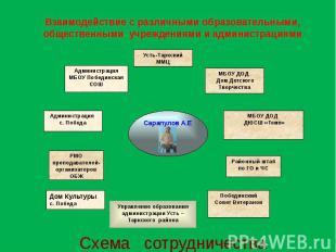 Взаимодействие с различными образовательными, общественными учреждениями и админ