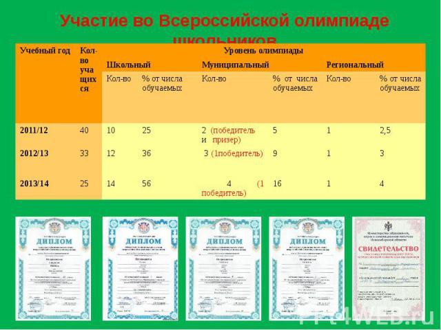 Участие во Всероссийской олимпиаде школьников