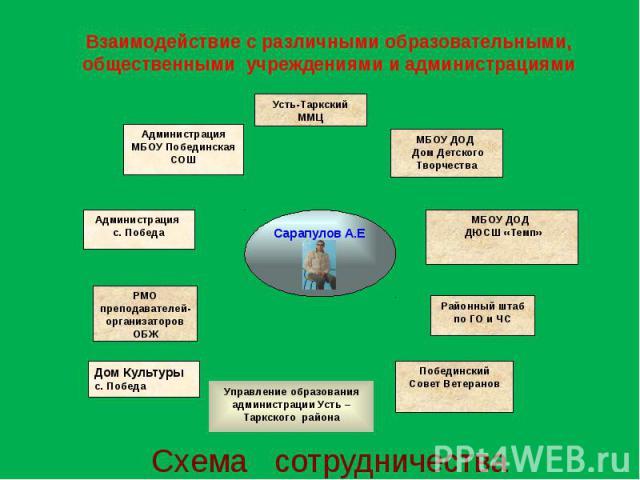 Взаимодействие с различными образовательными, общественными учреждениями и администрациями