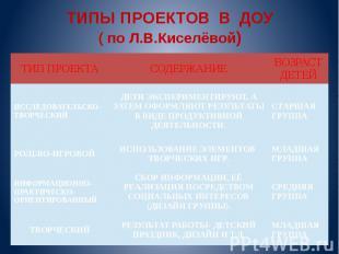ТИПЫ ПРОЕКТОВ В ДОУ ( по Л.В.Киселёвой)